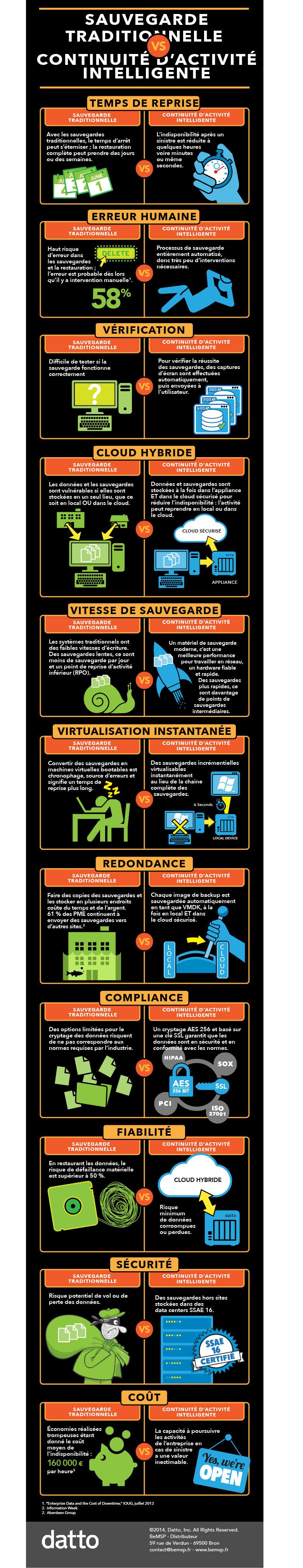 Infographie Datto Continuité d'activité